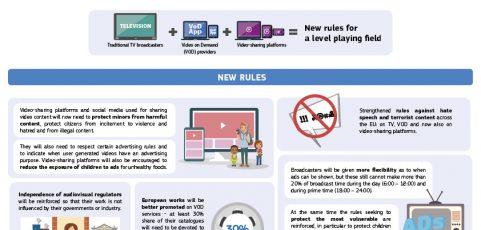 Wichtige Anpassungen in der Europäischen Audiovisual Media Services Directive